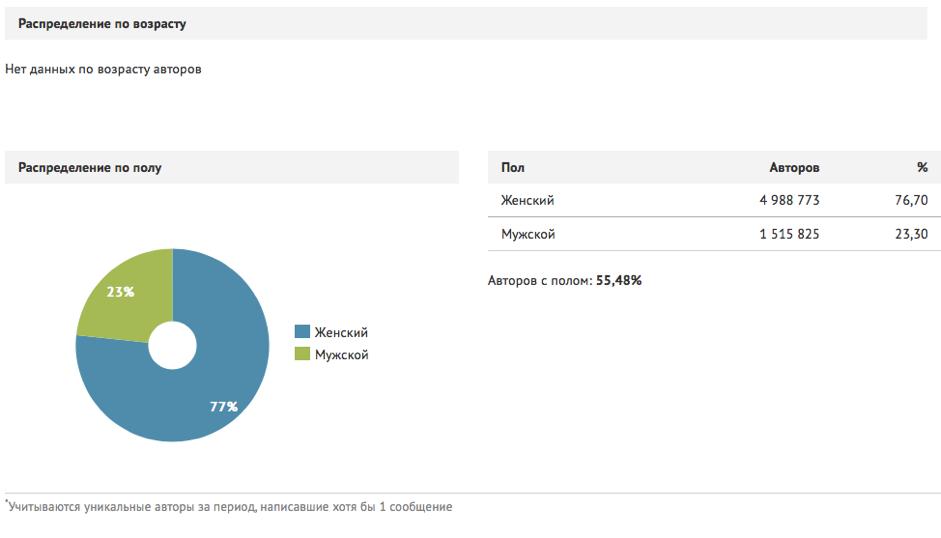 instagram statistika issledovanie auditorii polzovatelej