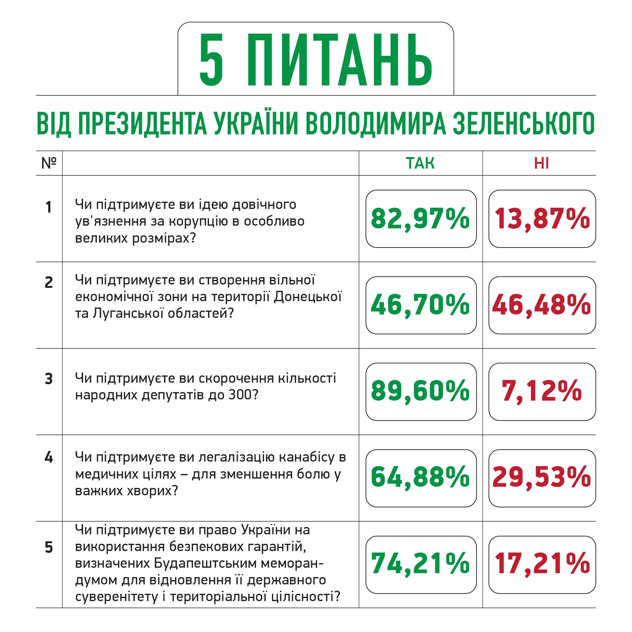 ofis zelenskogo raskryl vse 5 voprosov ukraincam k nacionalnomu oprosu 25 oktyabrya