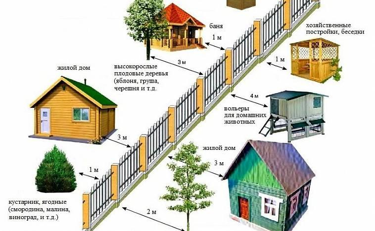 rasstoyanie ot zabora do postroek soseda novye normy snip 2020 2021 na dache v chastnom dome