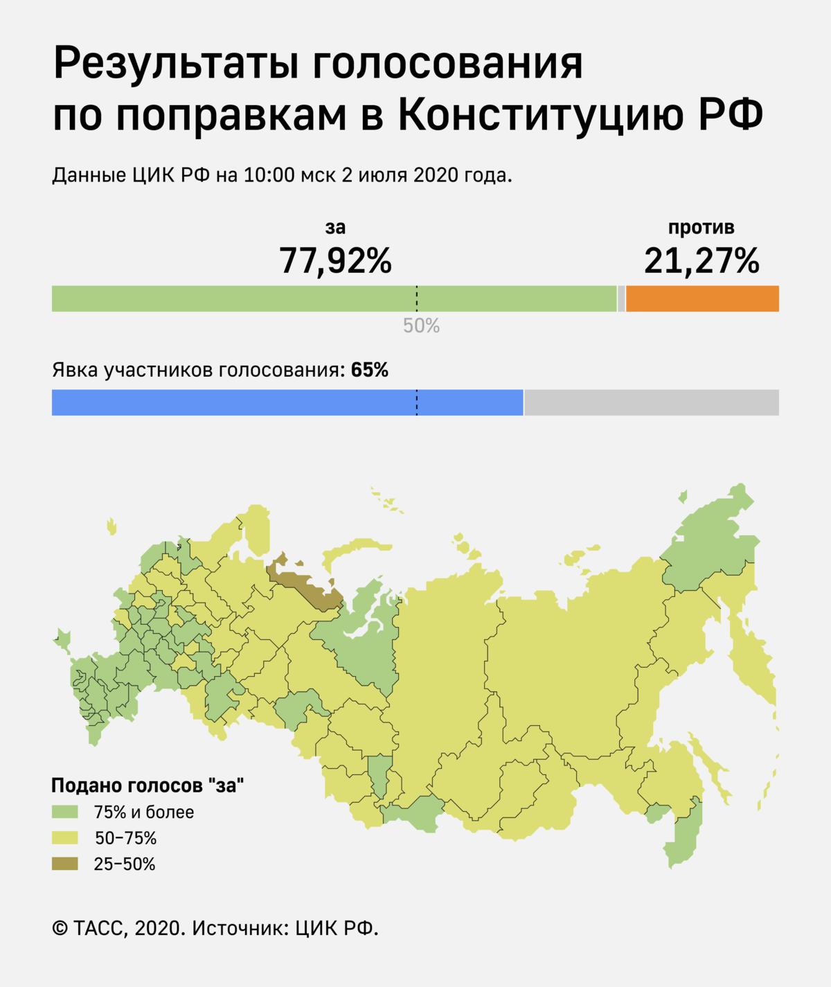 ssha vyskazalis ob itogah golosovaniya po popravkam v konstituciju