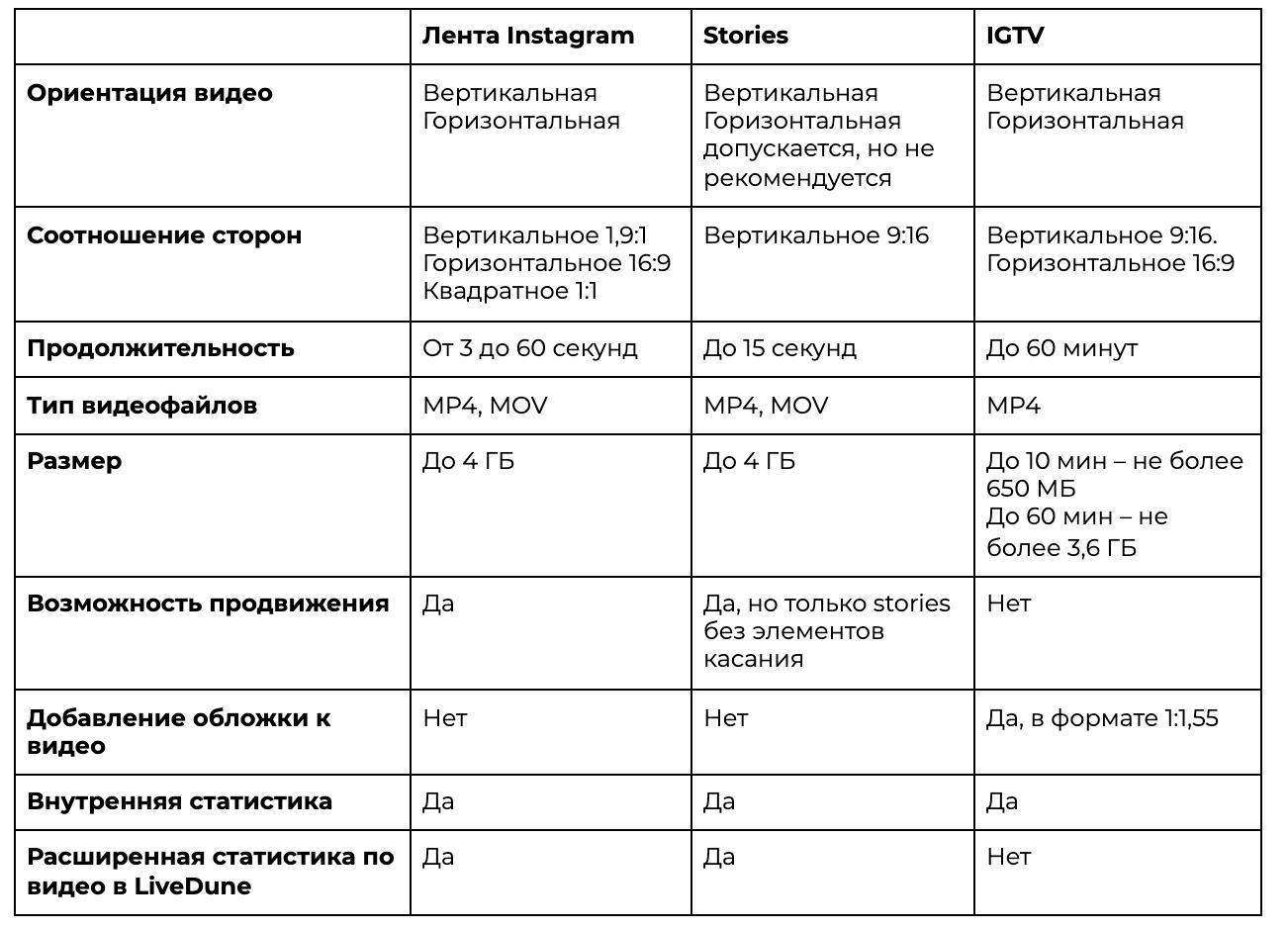 tehnicheskie parametry video dlya instagram kak opredelit format i razmer