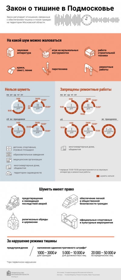 zakon o tishine v moskovskoj oblasti v mnogokvartirnom dome oficialno
